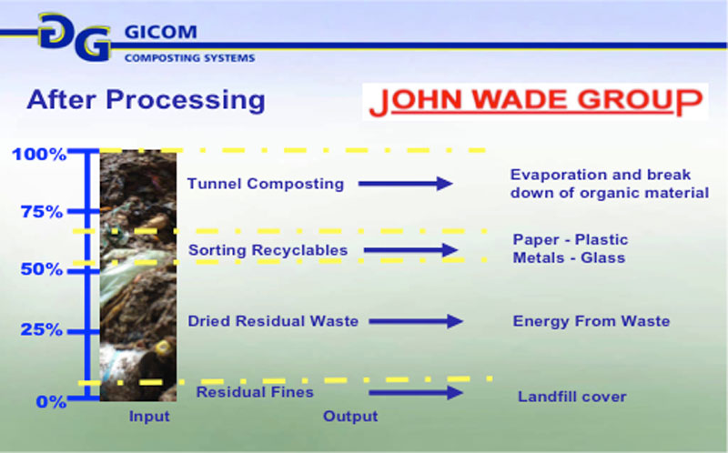 John Wade Composting After Processing
